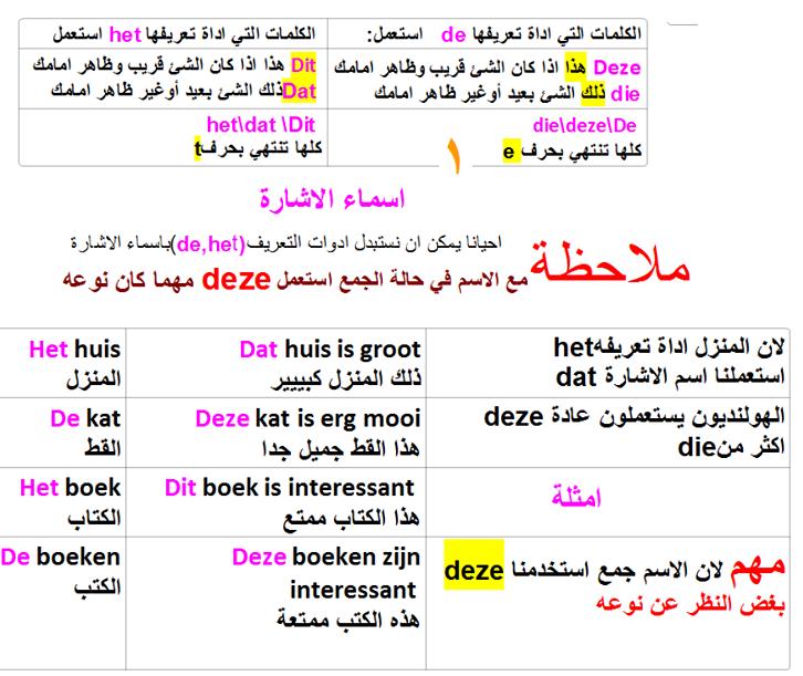درس 28 : الدرس الثامن والعشرون من دورة تعليم اللغة الهولندية من الصفر