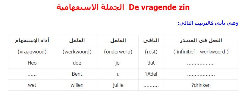 تعلم قواعد الهولندية الجملة الاستفهامية De vragende zin